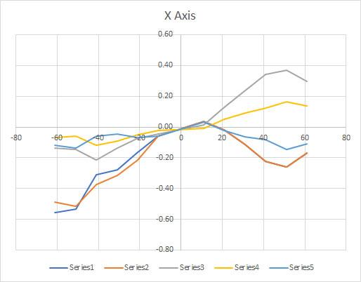 x-axis%20calibration