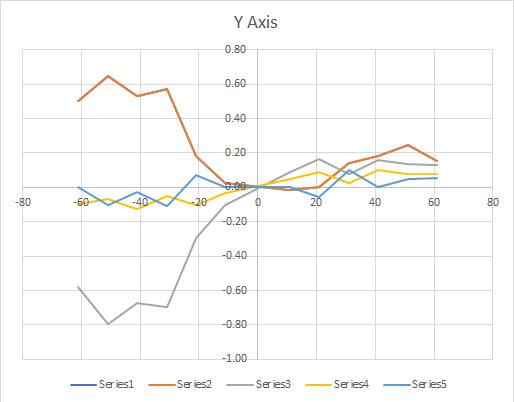 y-axis%20calibration